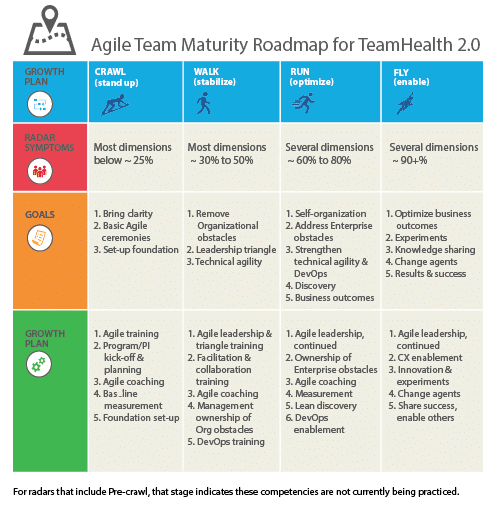 An Assessment of Modern Agile Assessment Tools