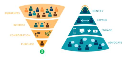 Demand Generation Strategies: Biggest Shifts Happening in Marketing Strategy