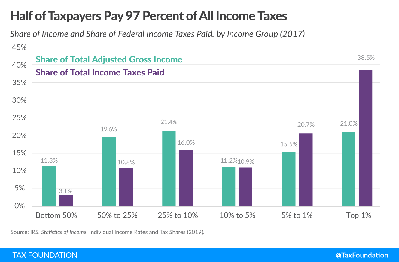 "Taxes – How New ""Tax The Rich"" Policies Will Destroy Small Business"