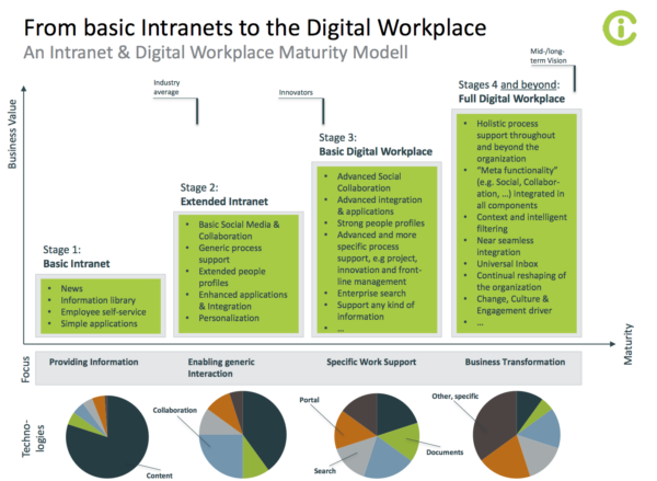 10 Must-Haves of a Highly Engaging Digital Workspace