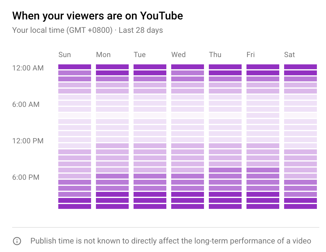 5 Ways To Find The Best Time to Upload to YouTube in 2021