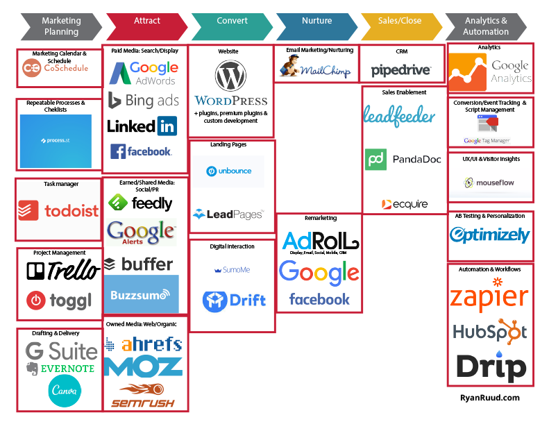 Quick Guide to MarTech  and  Digital Analytics Platforms