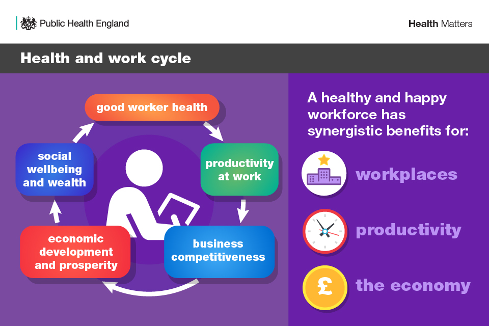 Workplace Wellbeing: Why Employee Health Matters in Business