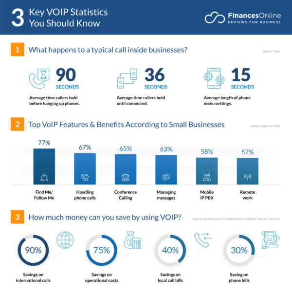 5 Ways to Improve E-Commerce Operations Using VoiP