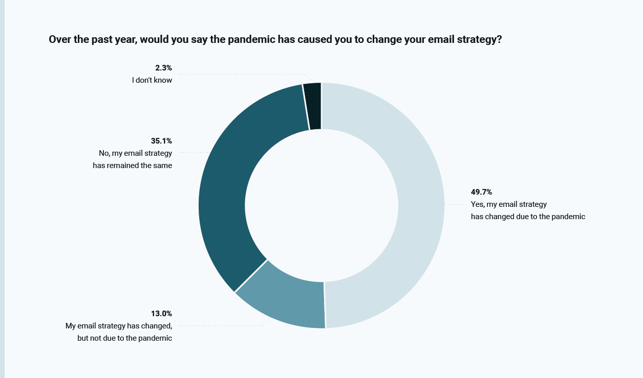 How The COVID-19 Pandemic Has Changed Emailing
