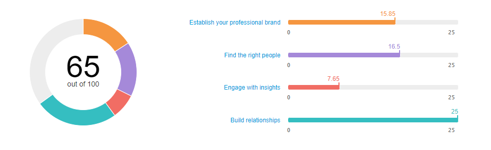 How to Measure Social Selling: 6 Ways to Measure Your Progress