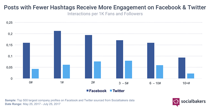 How to Use Hashtags, Expand Your Reach and Develop Brand Awareness