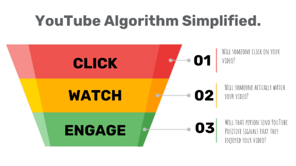 YouTube Video Marketing in 2021: How to Rise in a Ruthless Market
