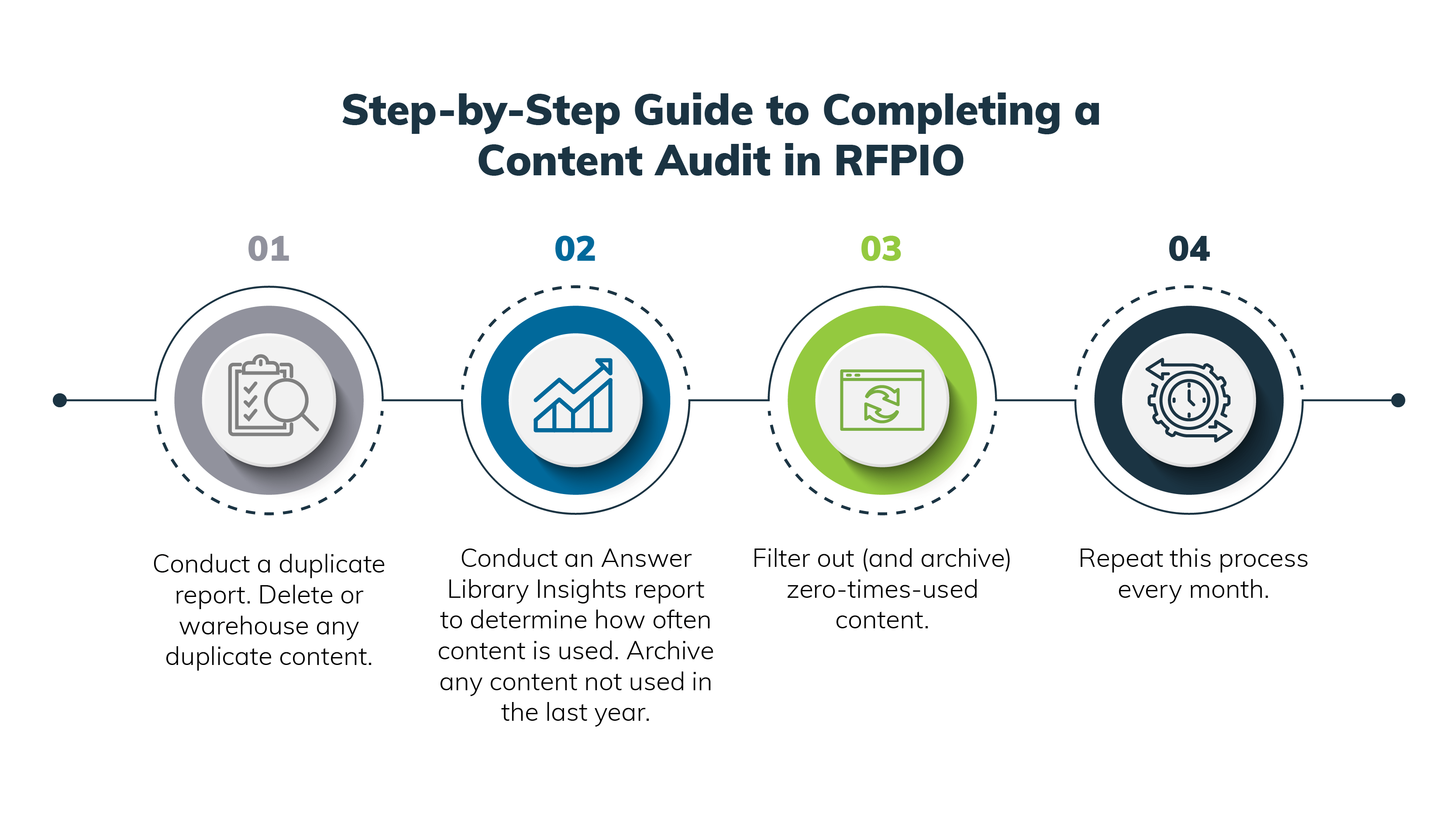 How to Use RFP Metrics to Minimize Risk and Enhance Efficiency