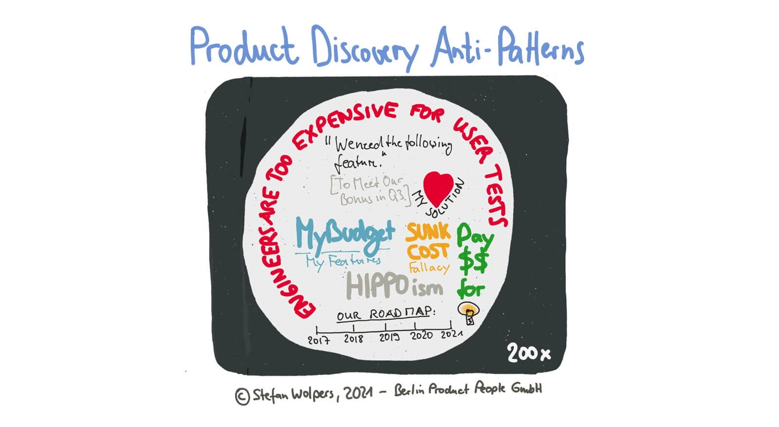 Product Discovery Anti-Patterns Leading to Failure — Age-of-Product.com