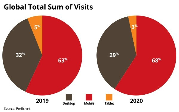Why These Markets Attract And Keep Consumers On Sites Longest