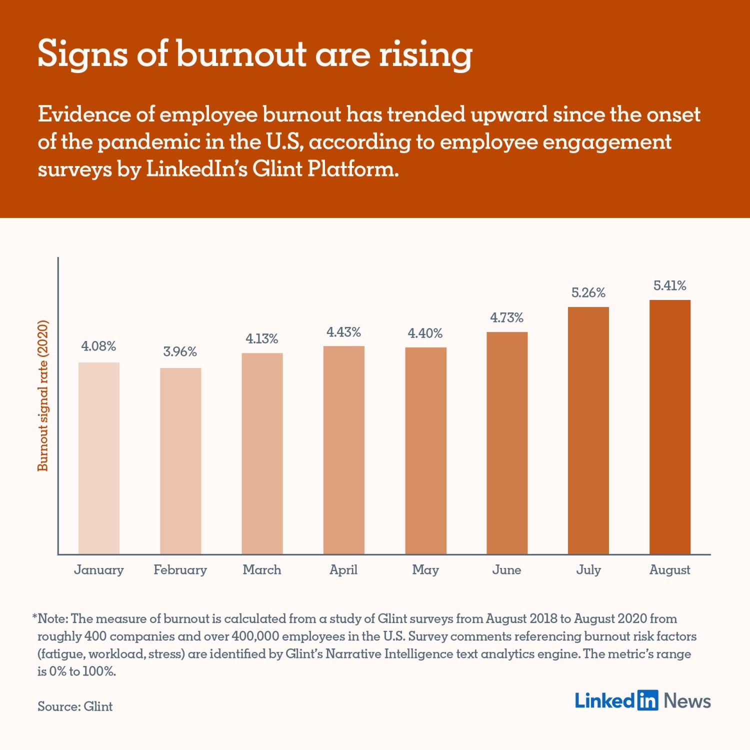 4 Tips to Retain Top Employees in a World Where Burnout Consumes Us
