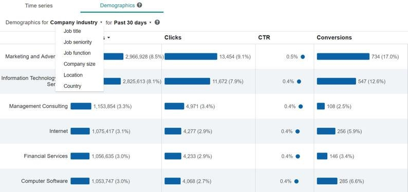 How to Supercharge Your PPC Performance Using LinkedIn Audiences