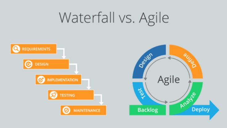 Advantages of Agile Product Methodology for Fast Growing Startups  and  Enterprises
