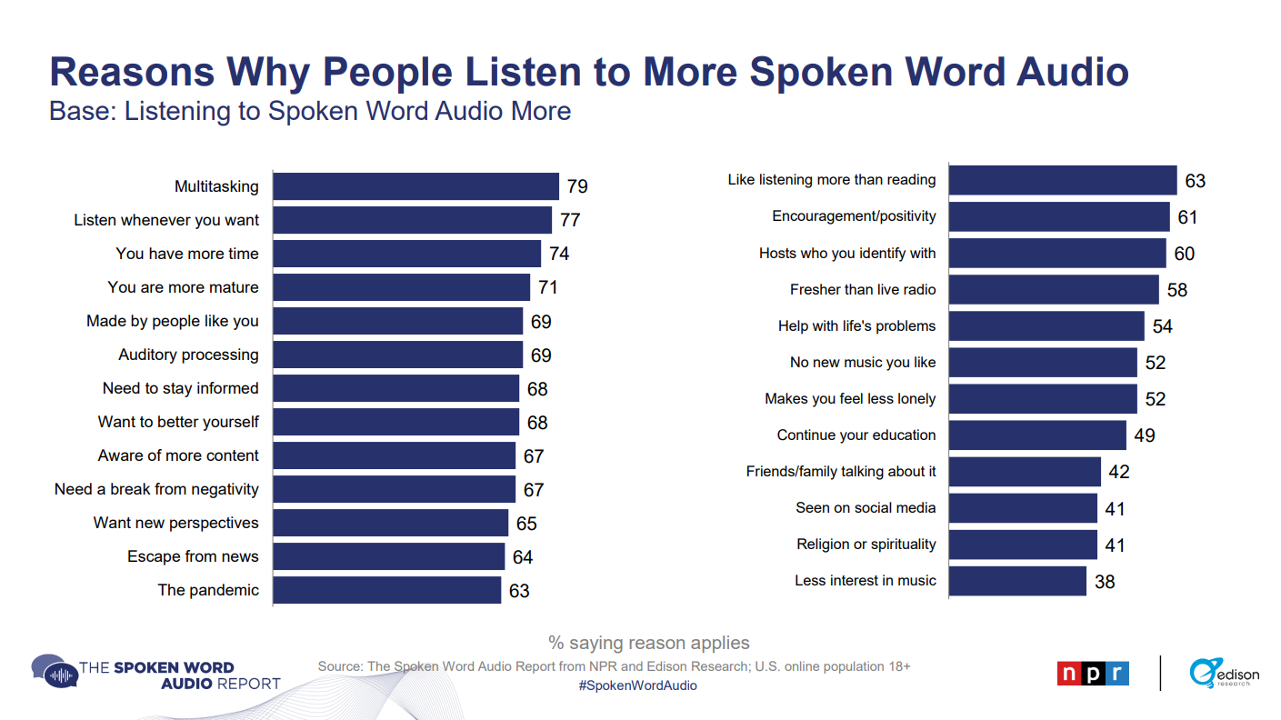 Numbers and Facts You Need to Know About Audio Content in 2021