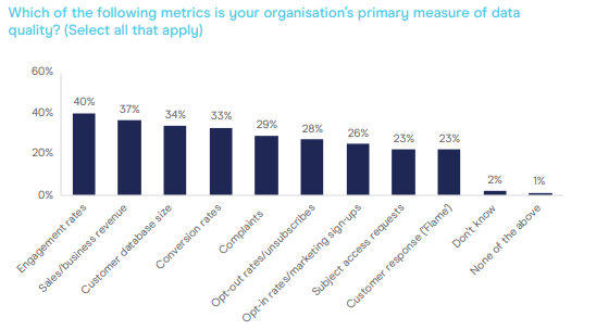 The Importance of Data Quality in Your Email Marketing