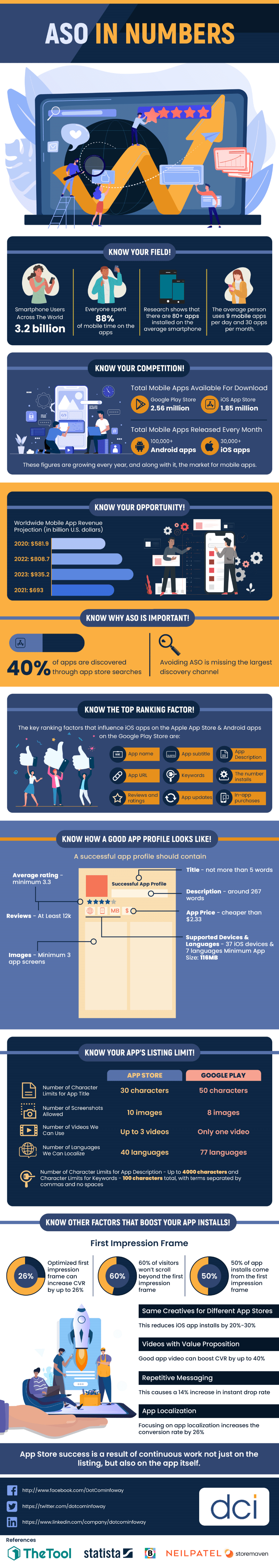 ASO in Numbers [Infographic]