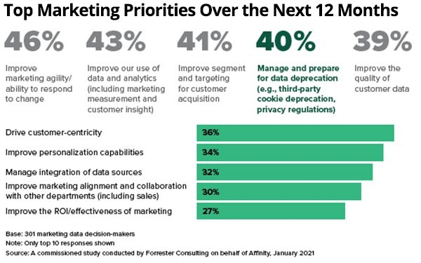 Data Alternatives: What Marketers Can Do To Increase Performance