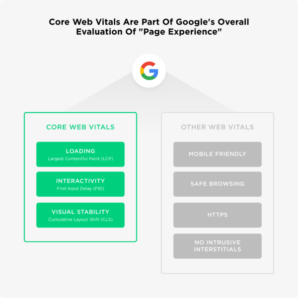Google Core Web Vitals Update and Its Impact on Websites