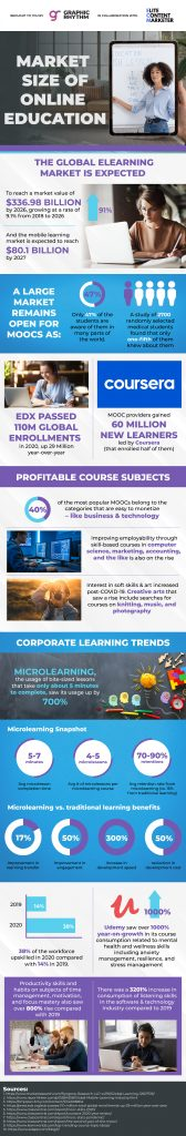 Why You Need to Launch an Online Course: eLearning Stats 2021 [Infographic]