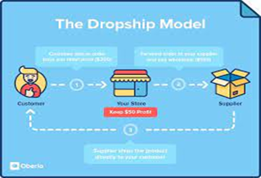 5 Actionable Ways to Minimize Dropshipping Risks