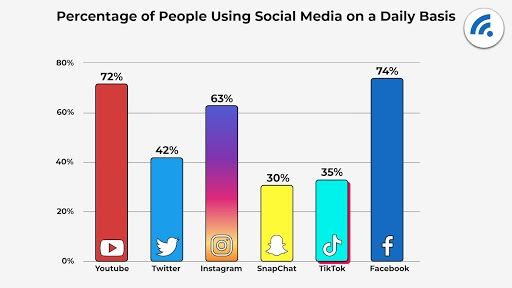 7 Social Media Strategies to Drive Traffic to Your E-commerce Website