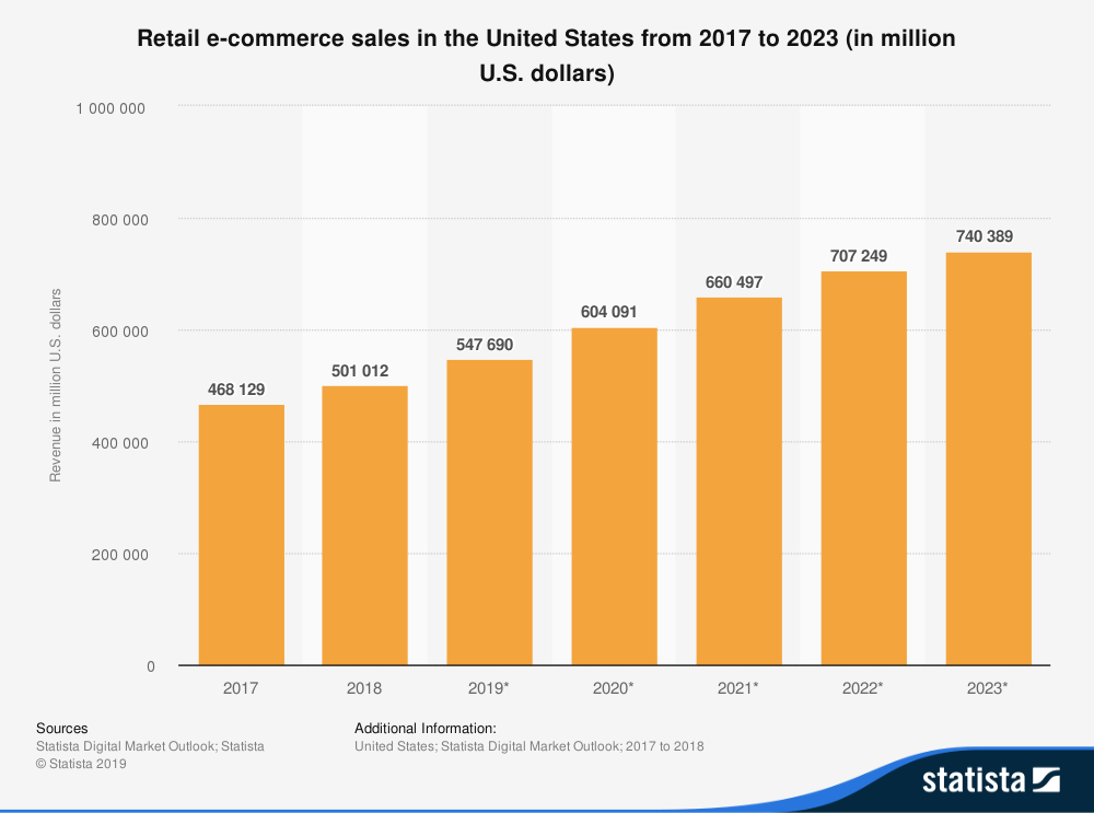 Building a Powerful E-Commerce Business: 4 Rules that Drive Conversion