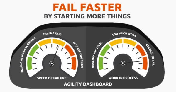 Fail Faster by Starting More Things