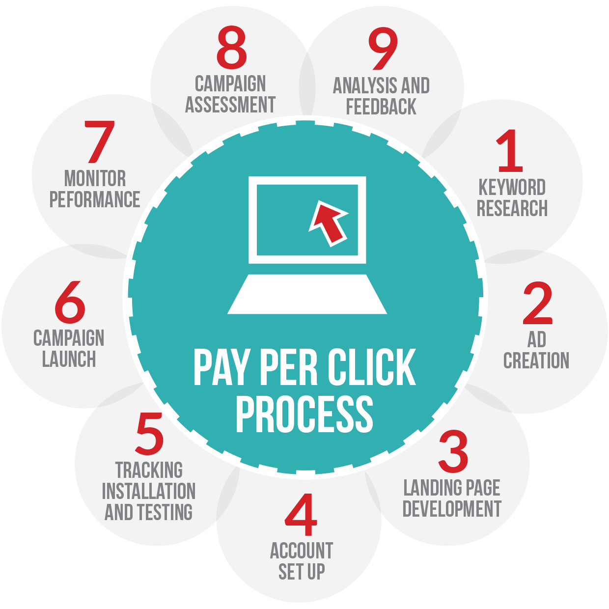 PPC Advertising: Struggles Faced by Beginners and Old Pros Alike