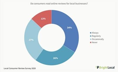 What is a Persuasive B2B Customer Testimonial?