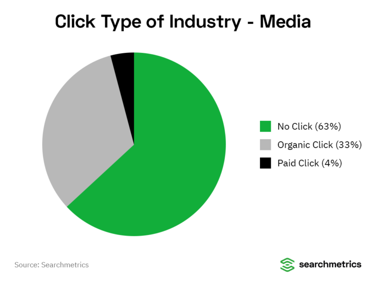 The Current and Future Role of Audio Content in SEO