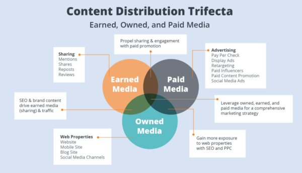 How to Monetize Your Social Media Channels