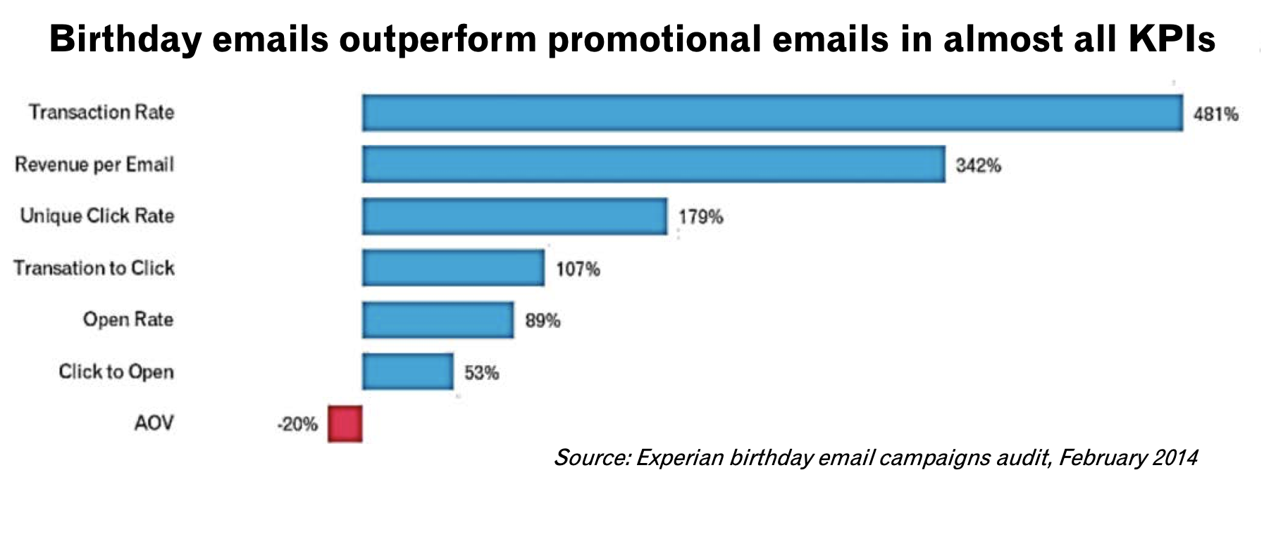 Planning and Implementing Your Email Marketing Strategy…Part 2