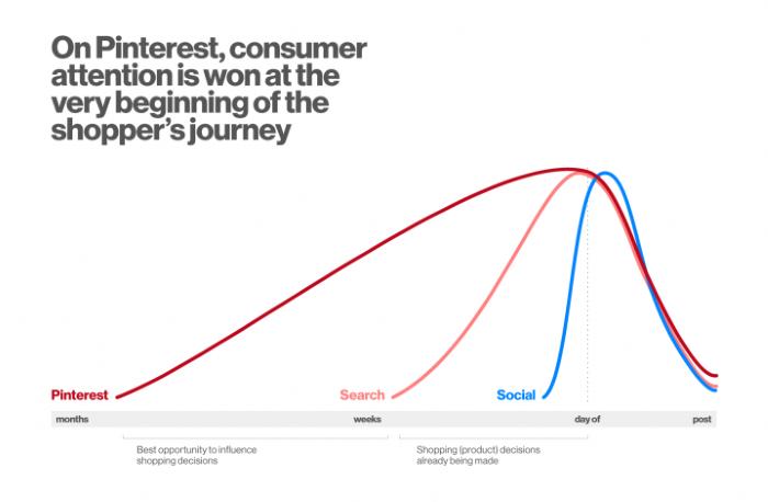 Beginner's Guide to Pinterest Advertising