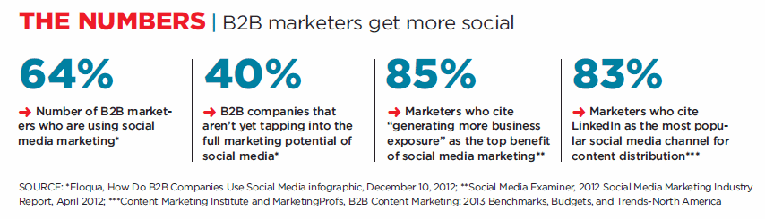 3 Mindset Changes All Companies Need for Effective B2B Social Media Marketing