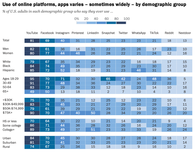 5 Surprises From Pew Internet's Recent Social Media Usage Report