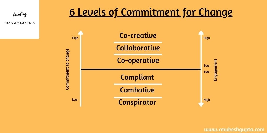 6 Levels of Commitment to Change
