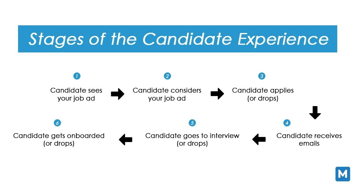 6 Ways to Ensure a Great Candidate Experience Through Your Recruitment System