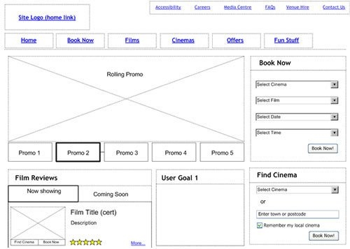 Convert Visits into Sales: Build Awareness and a Great UX Design