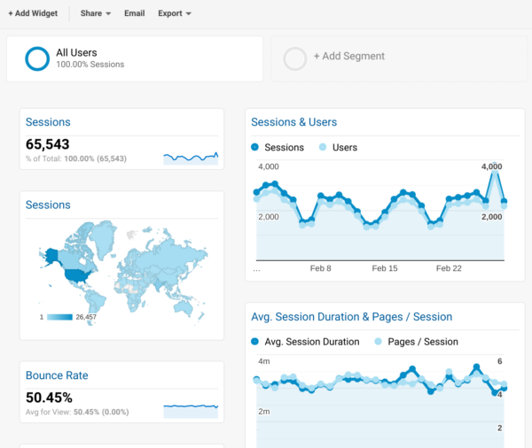 Creating a Go-To Google Analytics Dashboard for any Organization