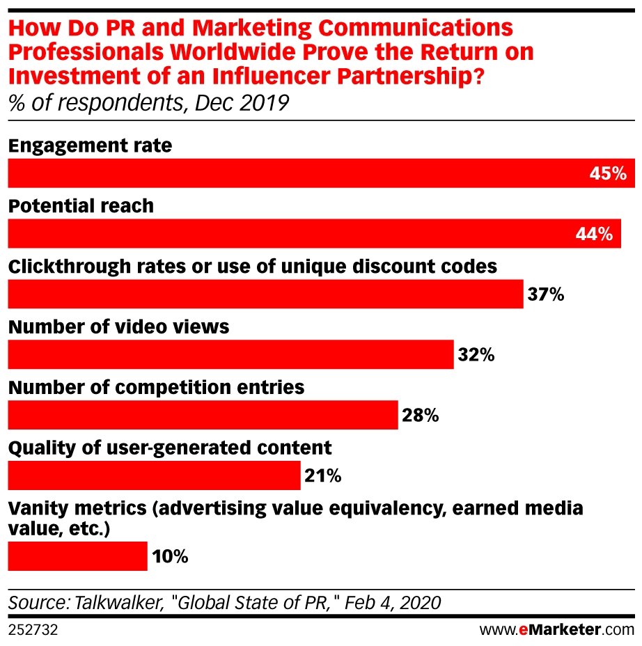 Influencer Marketing: What Is It  and  Where Is It Going?