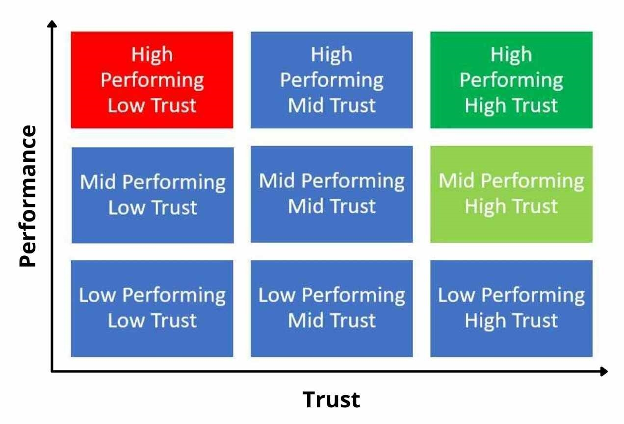 Why You Need to Use a Performance Vs Trust Matrix