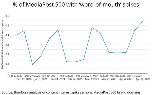 'Word of Mouth' Generating More Marketer Buzz