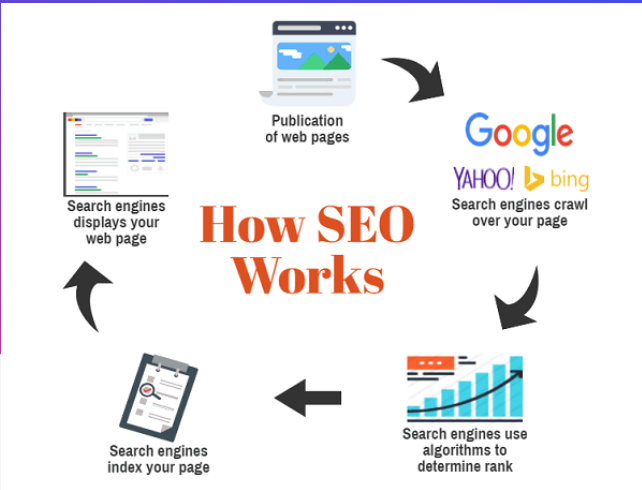 How to Generate Quality Leads With Organic Traffic