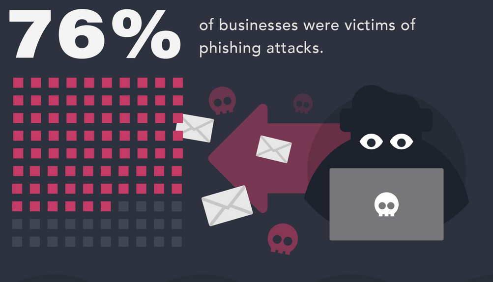 How to Run a Successful Phishing Email Test for Your Employees