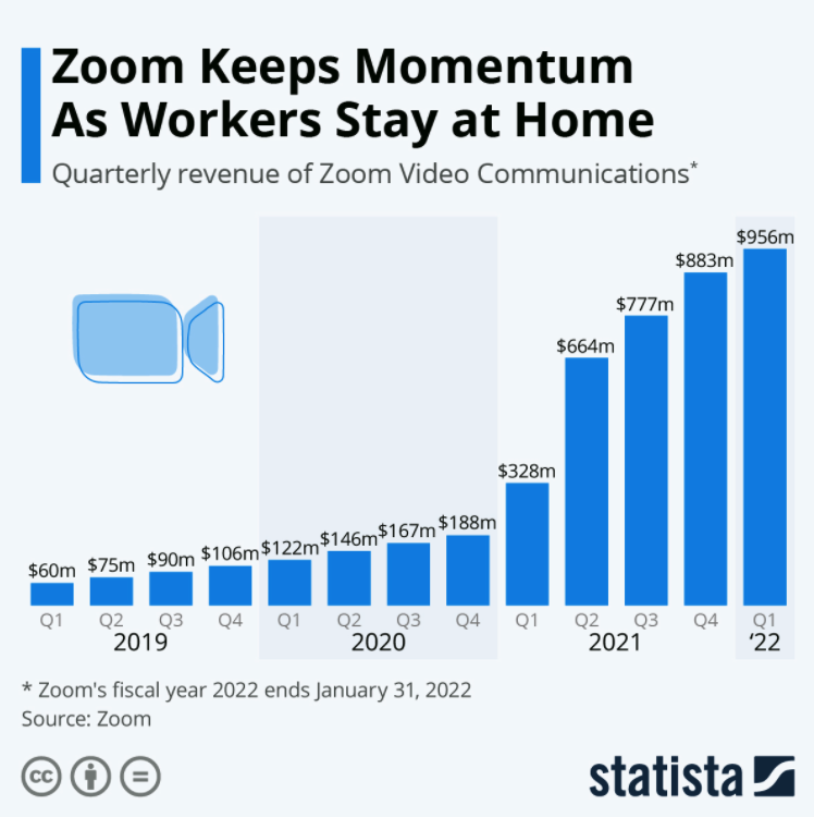 How to Solve the Problem of Remote Collaboration in the Age of Working From Home