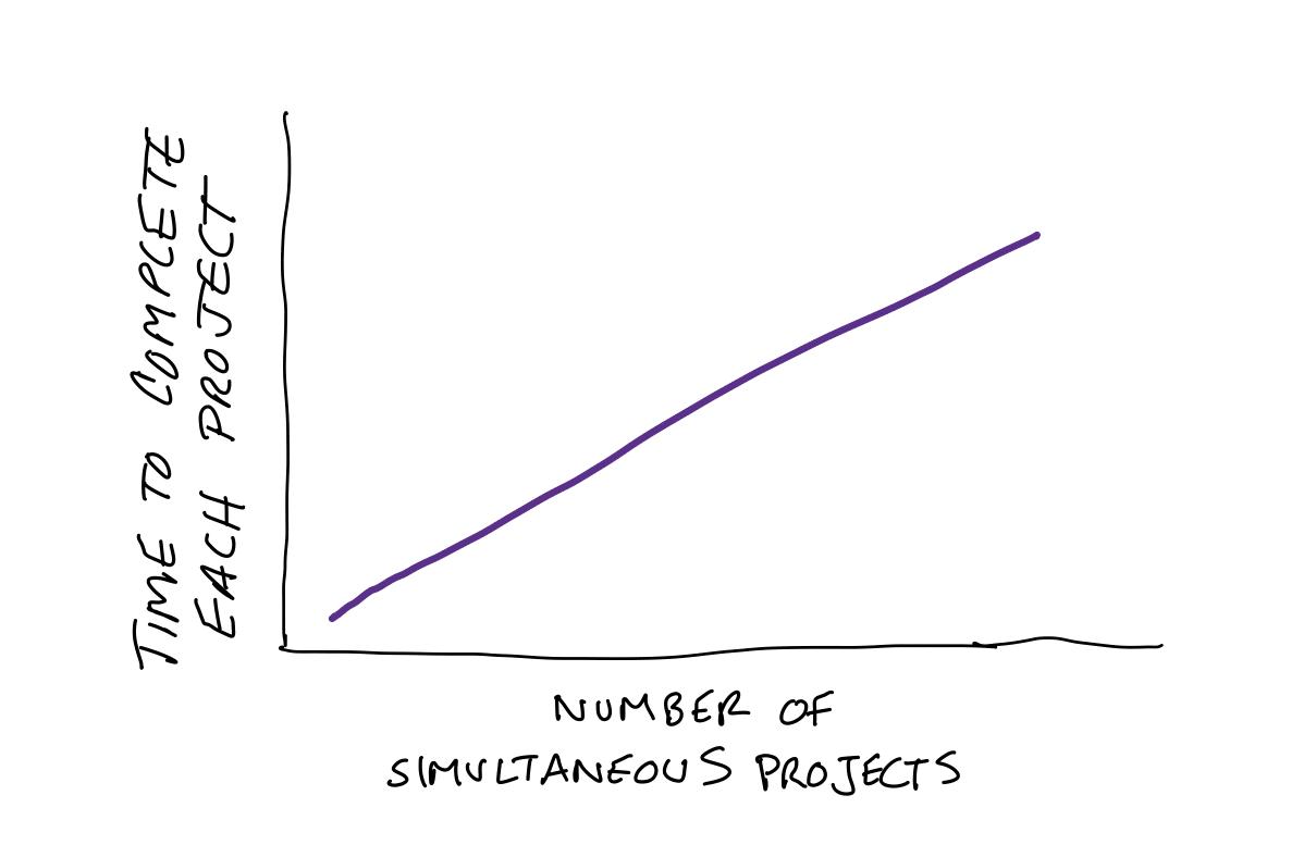 The Single Biggest Mistake Organizations Make When Adopting Agile