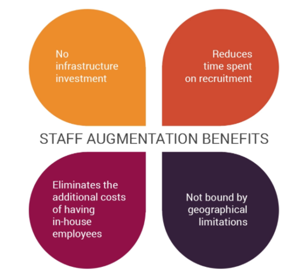 Why Your Business Needs IT Staff Augmentation Services