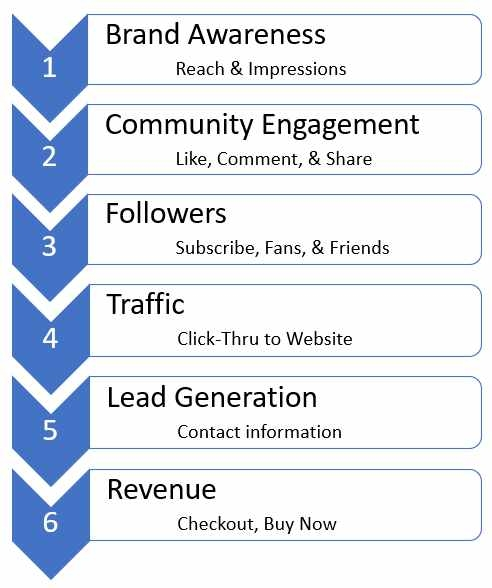 How to Define Your Social Media Goals