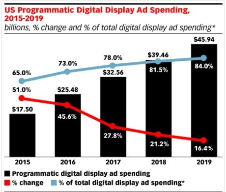 How to Create a Programmatic Ad Campaign For Beginners